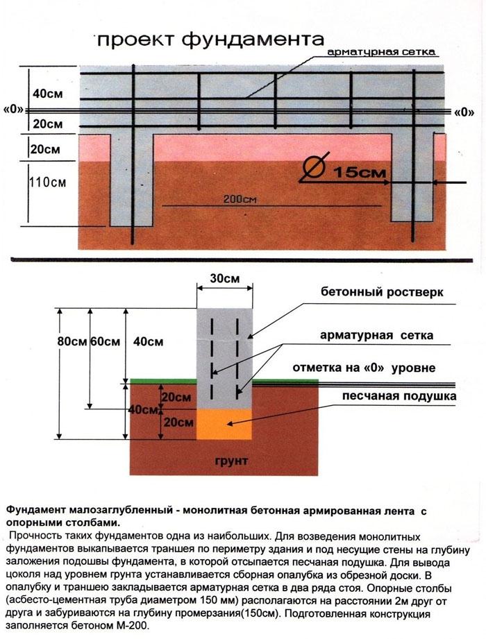 как определить сколька бетона нужно для фундамента